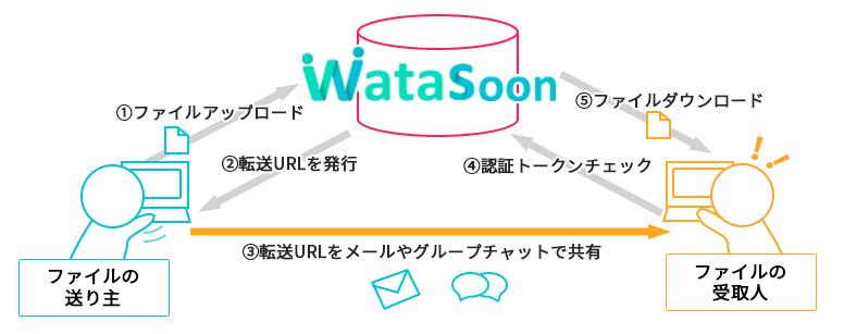 Watasoon 利用イメージ